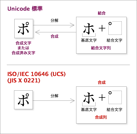UnicodeとUCSの用語の違い