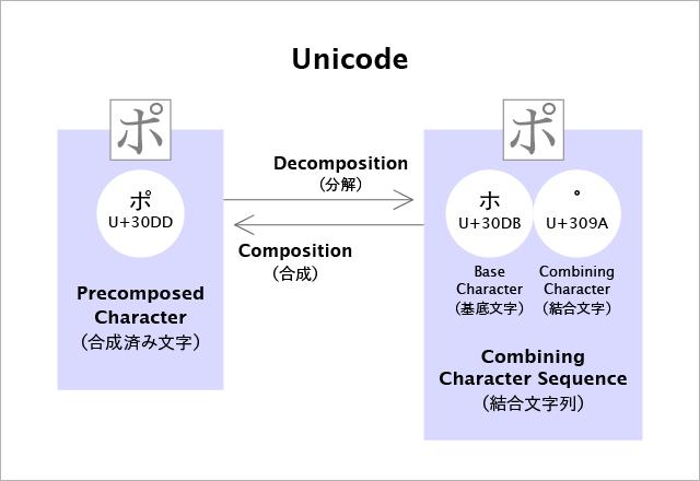 UnicodeStandard