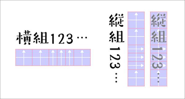 InDesignの横組と縦組