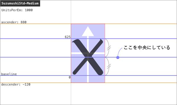Xの字形パスの上端とベースラインの中央をボディの中央にしている